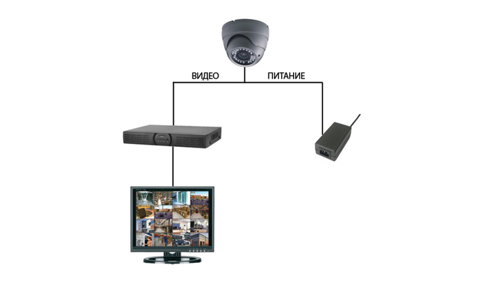 3. Подключите разъем питания камеры к блоку...  Стандартная схема монтажа системы видеонаблюдения выглядит следующим...